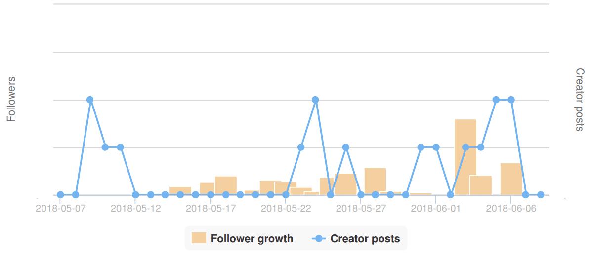 Build a bear growth chart